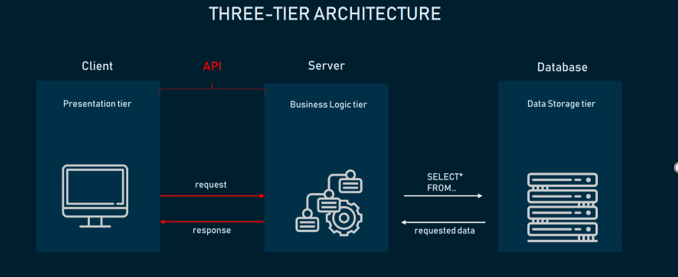 There are three levels of API testing