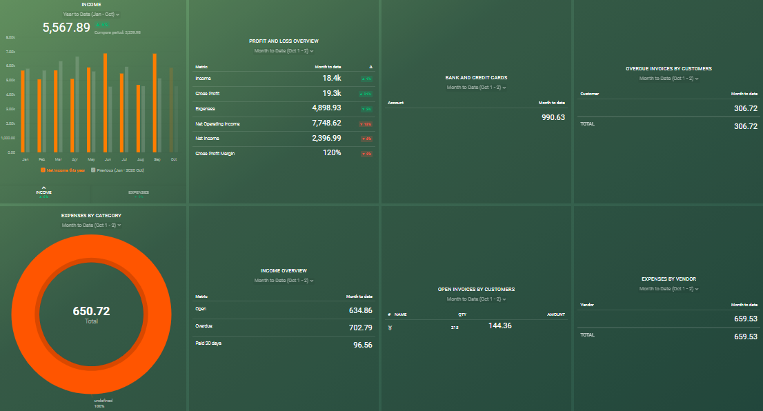Financial Overview Dashboard