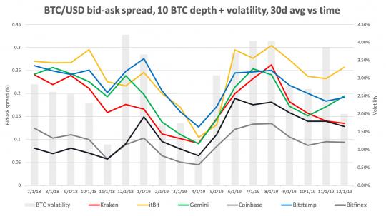 Promedio de 30 días del spread de Bitcoin en los principales exchanges y volatilidad del mercado del mismo