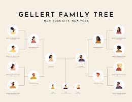 Gellert Family Tree - Family Tree item