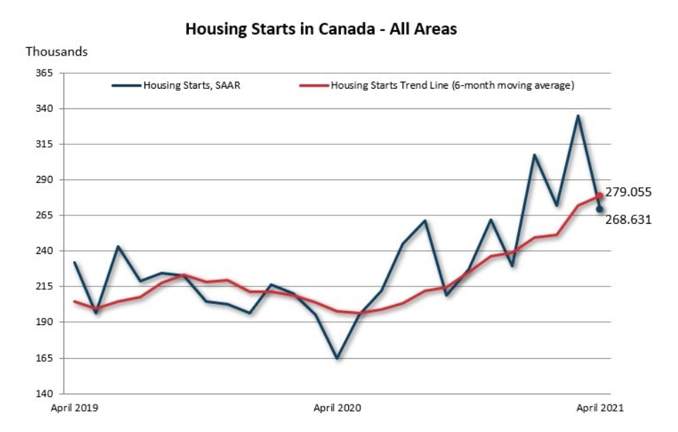 Building Permit Demand and Housing Starts in Canada