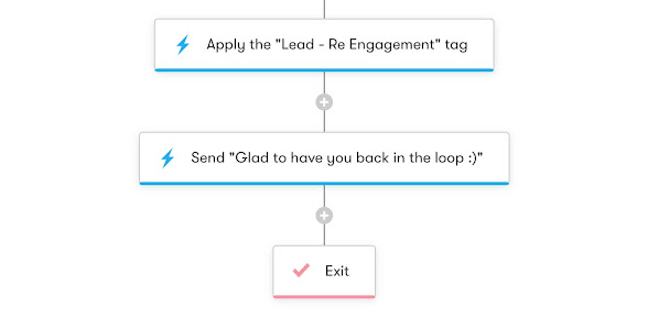 Drip Workflow - Re-Engagement and List Pruning