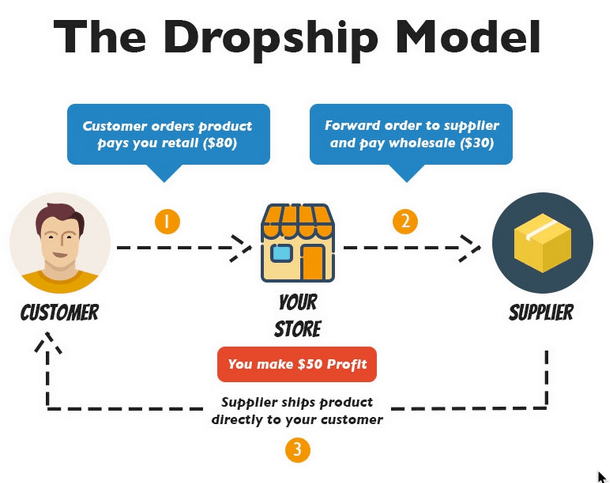 infographic with the steps involved in dropshipping