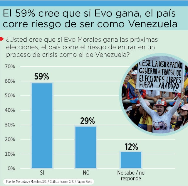 Bolivia: 59% cree que si Evo gana, el país seguirá los pasos de Venezuela