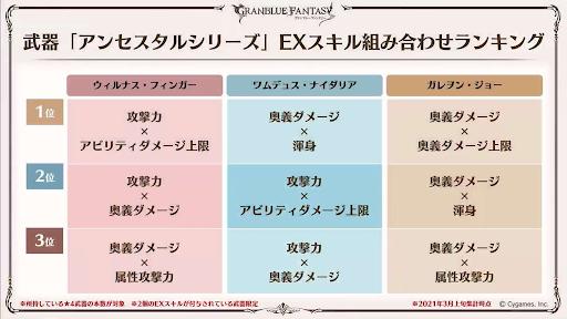 アンセスタルシリーズEXスキル組み合わせ火・水・土