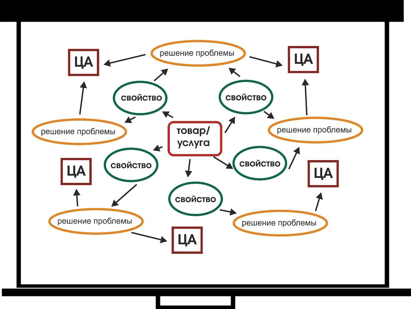 E:\РАБОТА\МЕДИАНАЦИЯ\Генерация скрытых интересов\Mind Map 1.jpg