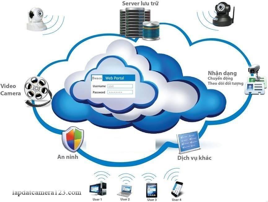 lắp đặt camera công nghệ điện toán đám mây