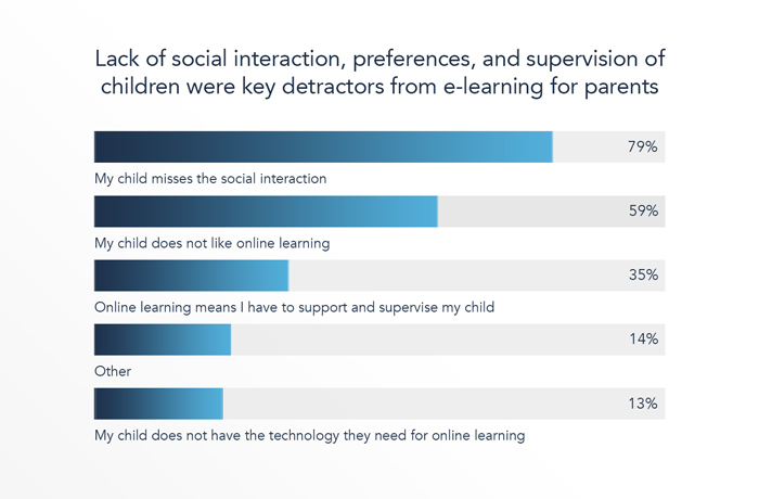 Drivers of dissatisfaction with e-learning were lack of social interaction and children disliking e-learning