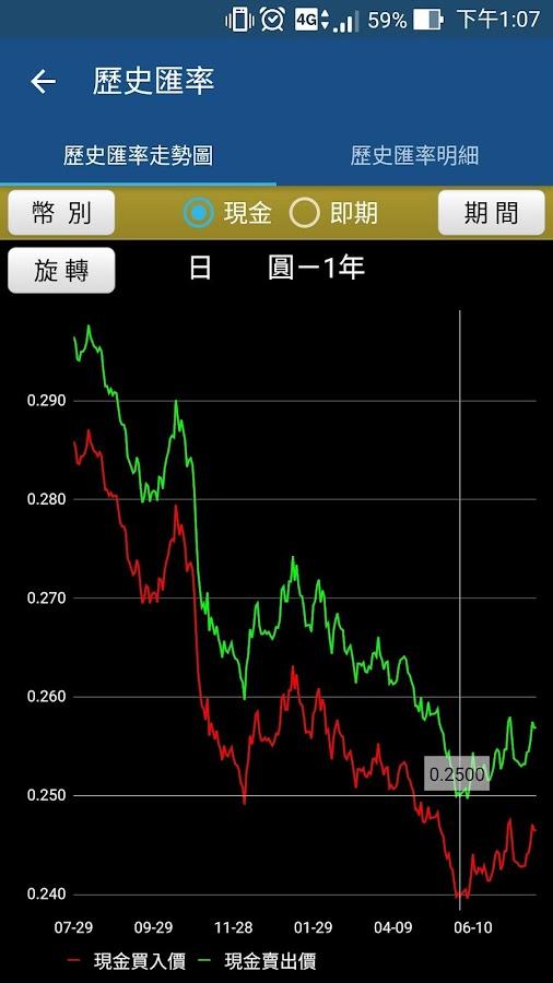 台灣黃金價格查詢、國際金價查詢、全球即時黃金價格顯示板 …圖
