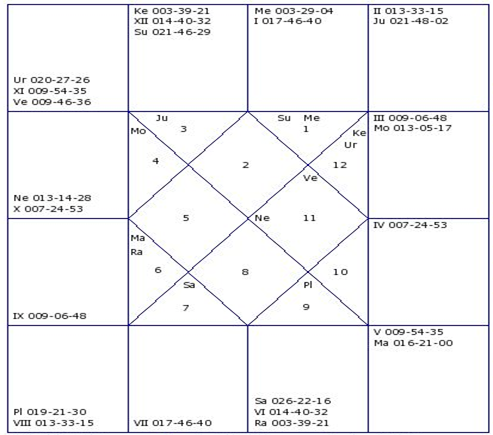 RCB Vs MI (May 6): IPL 2014 Astrology Prediction