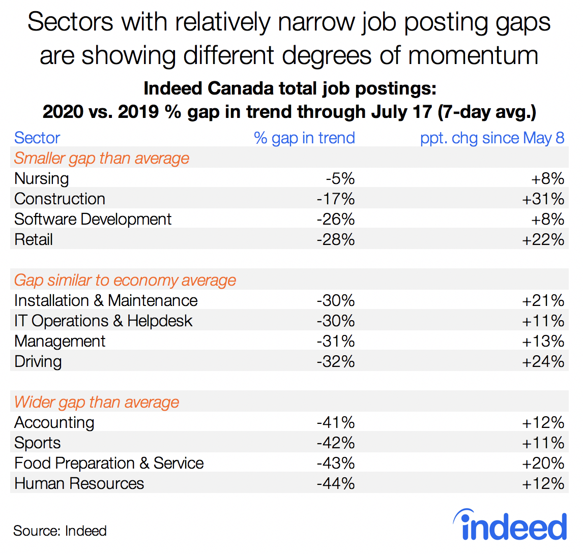 Table shows sectors with relatively narrow job postings gaps are showing different degrees of momentum.