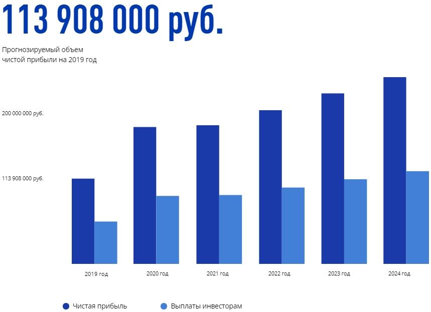 Проект TECO, прогнозируемая прибыль на 2019 год