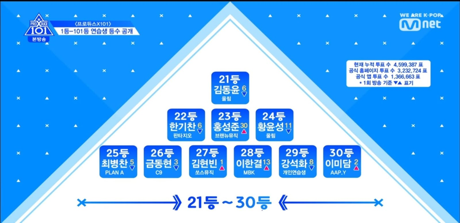 Here Are The TOP 30 Trainees After The Second Episode Of