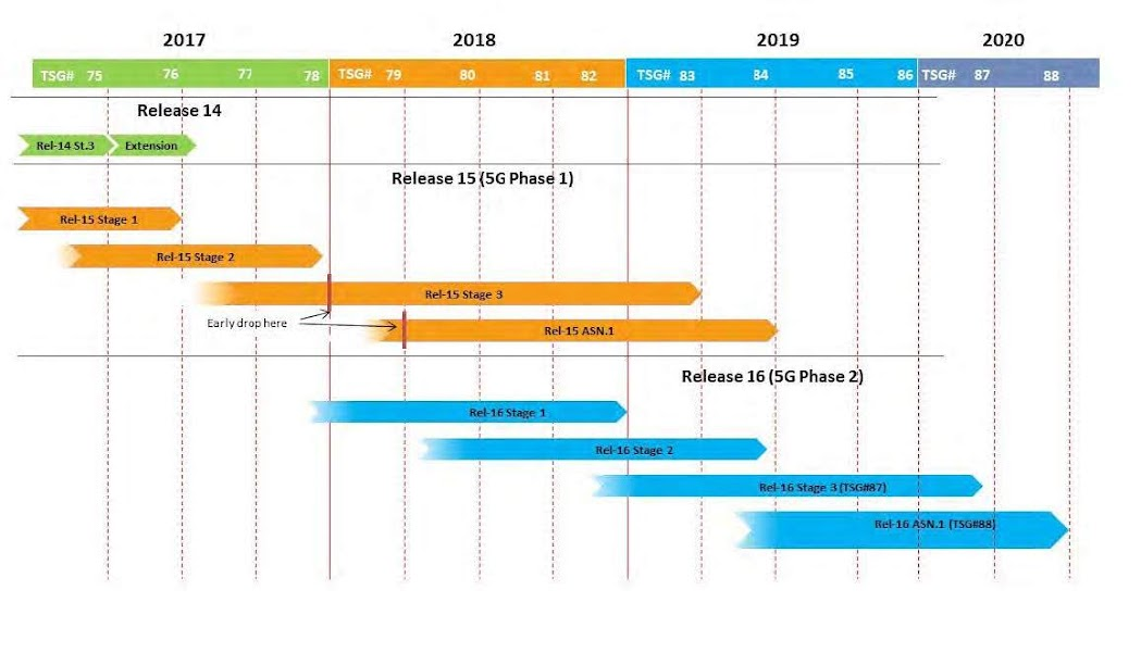 Figure 1: 3GPP's ongoing release schedule shows the multiphase rollout of 5G's Release 15 and Release 16, which are set to be complete by 2020. (Source: 3GPP).