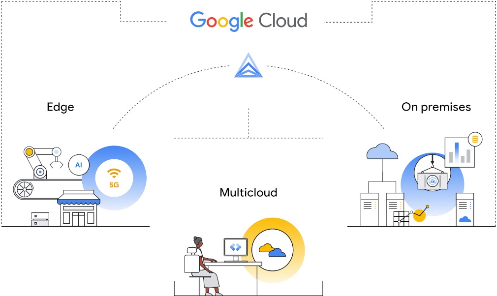 Graphic showing Google's flexible cloud strategy