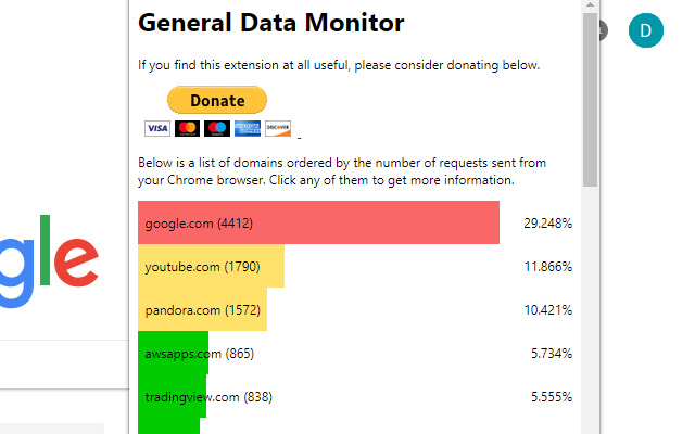 General Data Monitor