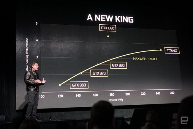 So sánh sức mạnh và tiêu thụ điện của GTX 1080 với các dòng card đồ họa trước