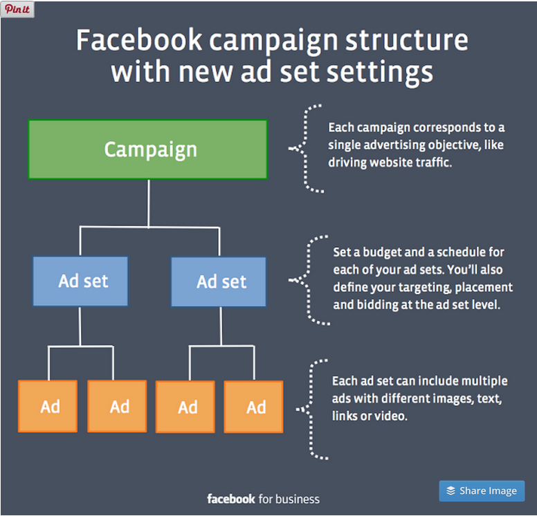 C:\Users\master\Desktop\new FB ad structure Sept 2014.png