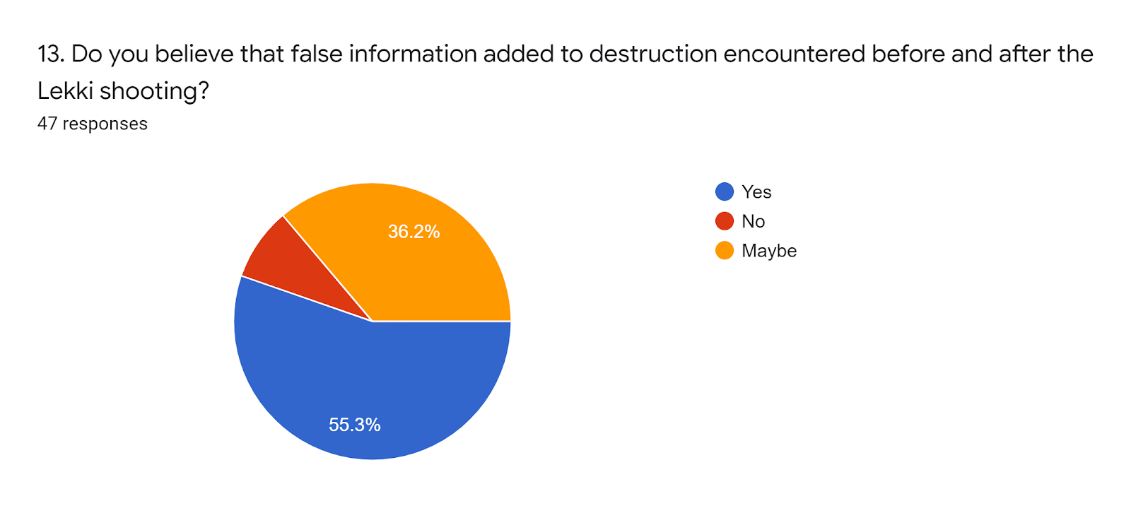 Forms response chart. Question title: 13. Do you believe that false information added to destruction encountered before and after the Lekki shooting?. Number of responses: 47 responses.