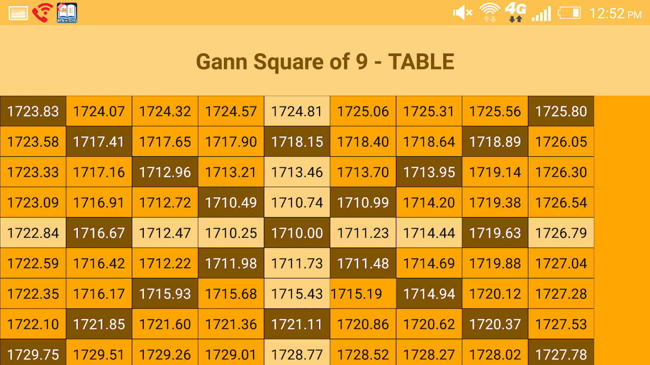 Gann Square of 9 Calculator – (Android Apps) — AppAgg
