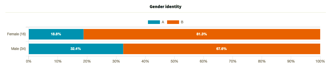 Which One Won: results filtered by gender for a home decor product split test