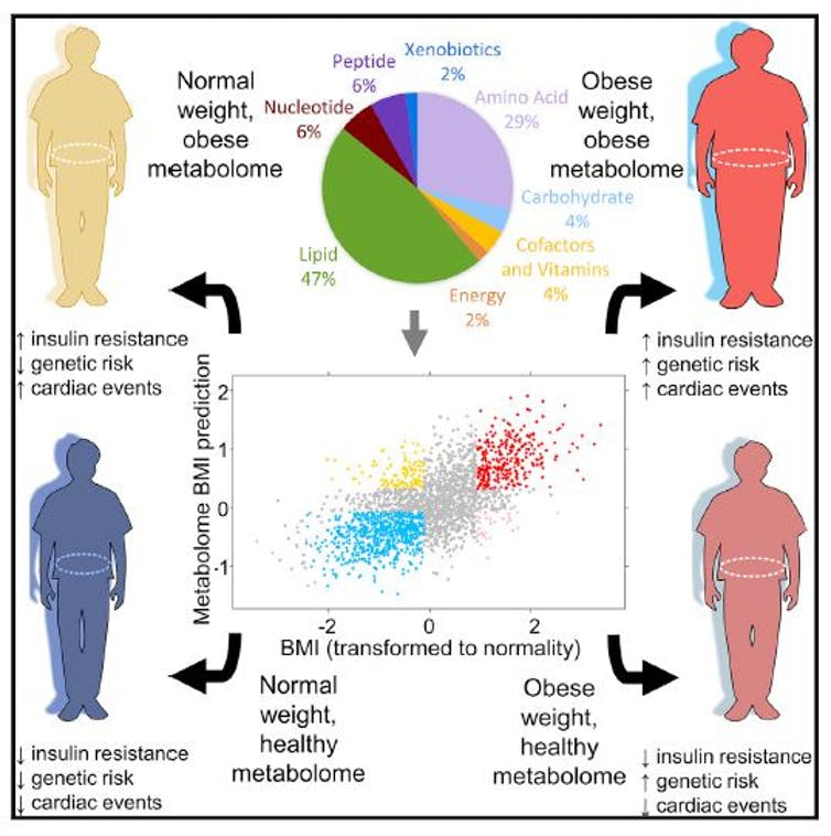 Metabolites are a better health predictor than genetic risk. Cirulli et al/Cell Metabolism