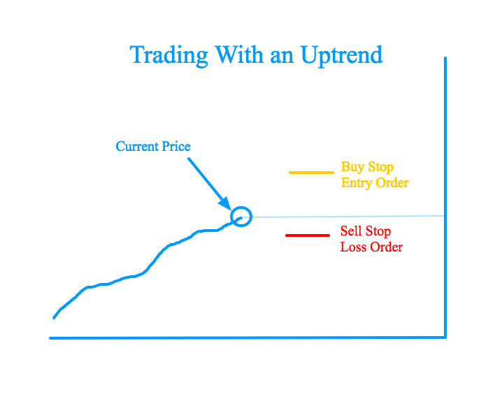 uptrend-trading