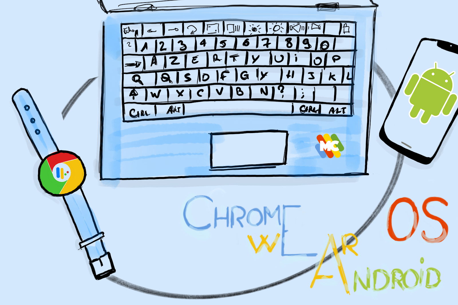Convergence des outils Google