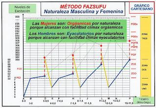Photo: ESPAÑOL: Método fazsufu - Naturaleza femenina y masculina. ENGLISH: Method fazsufu - Male and female nature. CHINO: Fazsufu 方法 - 婦女和男人的性質. ÁRABE: Fazsufu الأسلوب - طبيعة الرجل والمرأة