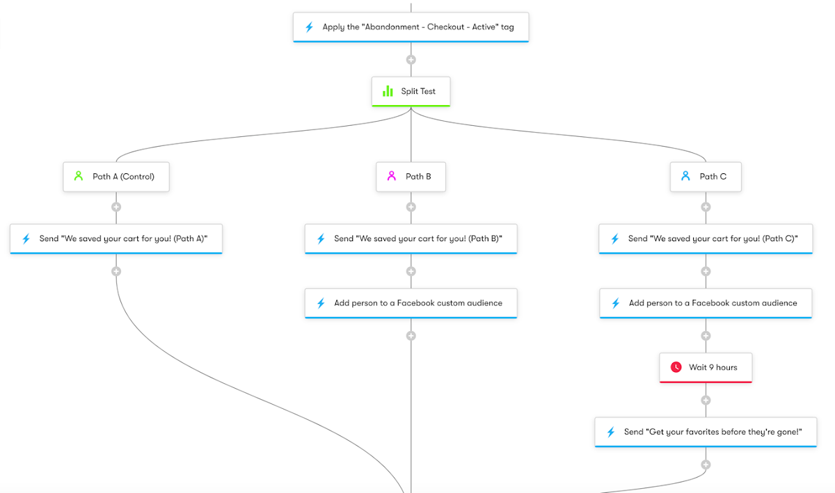 WooCommerce: Cart Abandonment with Split Test - Workflow Diagram