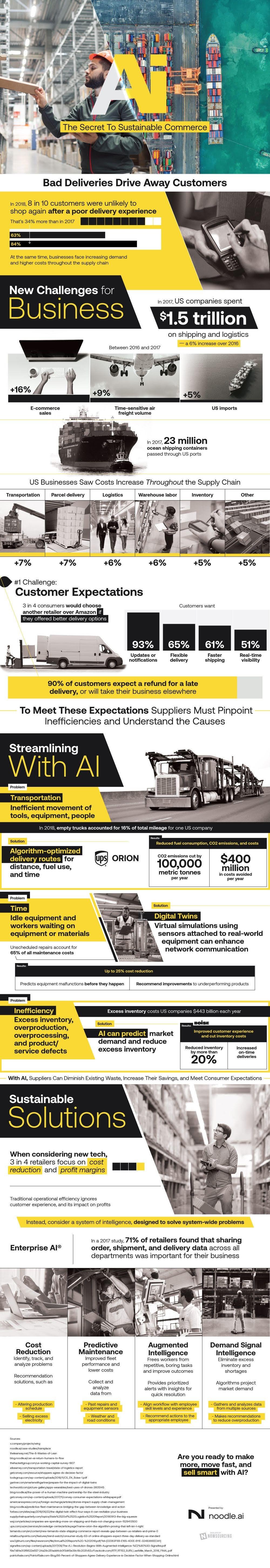 La inteligencia artificial aplicada a la cadena de suministro