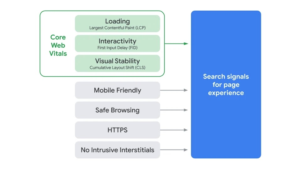 Image shows signals used as part of Core Web Vitals - Evolved Search