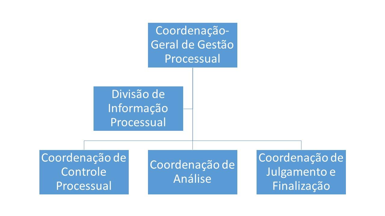 Organograma_CGP.jpg