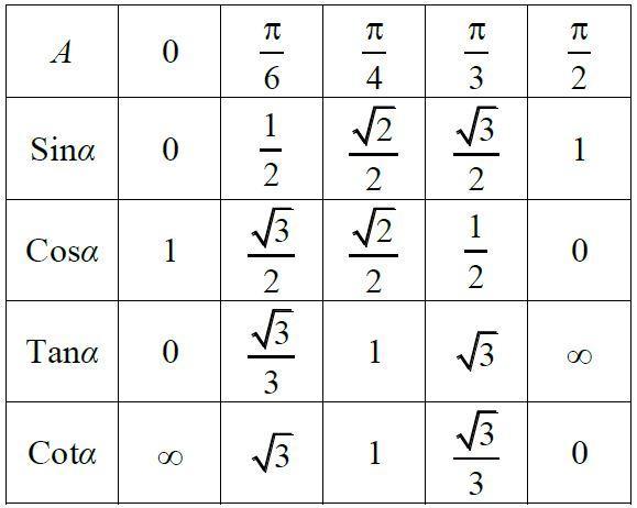 Tham khảo những công thức lượng giác đầy đủ nhất tại đâu?