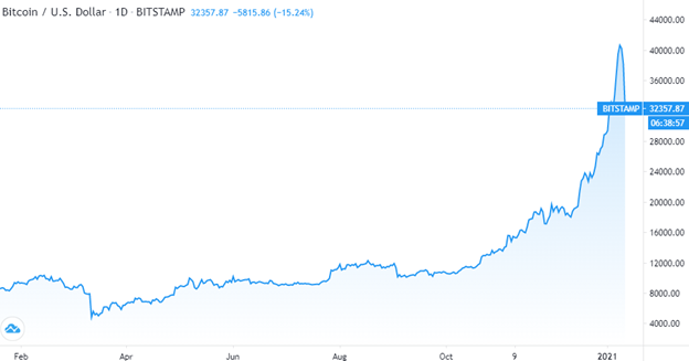 Bitcoin Corrects Lower Amid Heavy Miner and Whale Selling