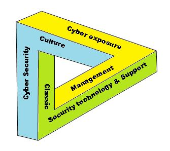 Cyber Exposure Assessment Toolkit