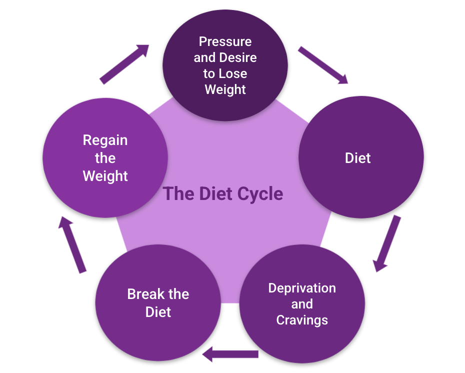 So many people's weight seems to yo-yo because they don't have an adaptable weight loss strategy.
