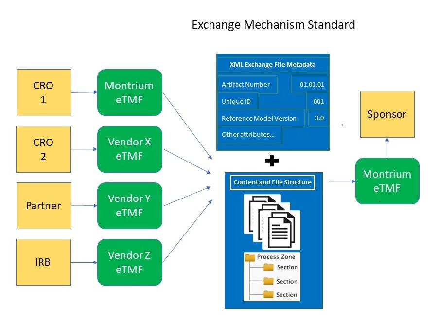 etmf-exchange-mechanism-standard