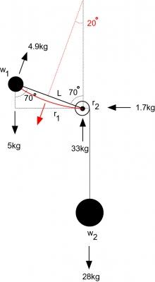 図6.頭部を70度(補正後)傾けた状態から頭部を起こす時の荷重