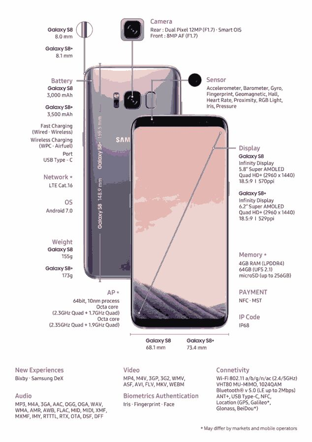 Samsung Galaxy S8 and S8 Plus major Similarities and differences