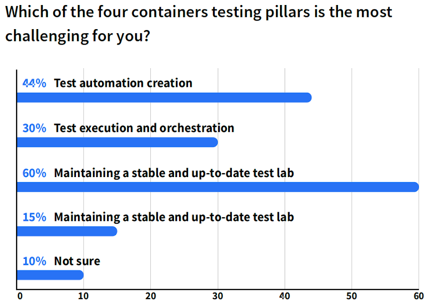 Which of the four containers testing pillars is the most challenging for you?