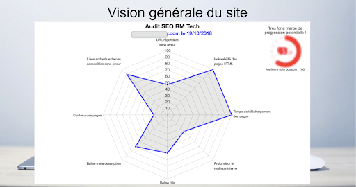 Audit SEO d'un site internet