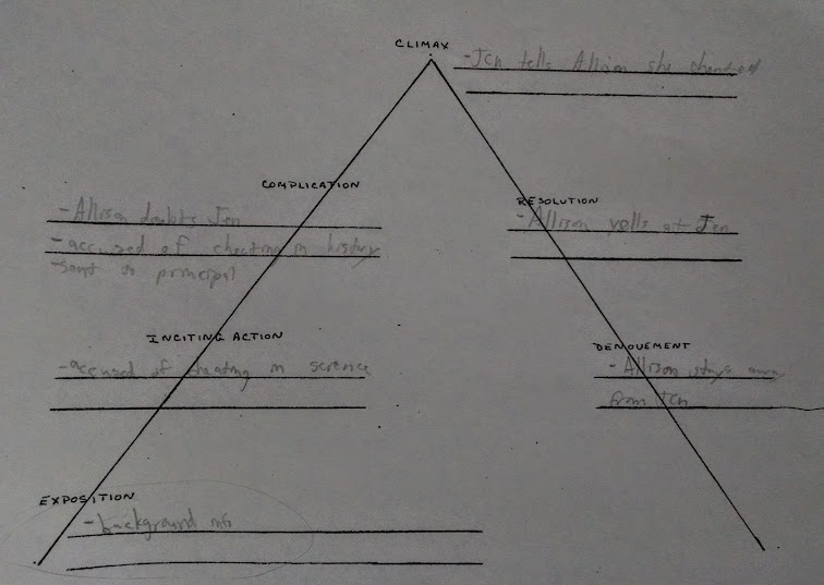 triangular plot diagram for Crime Doesn't Pay