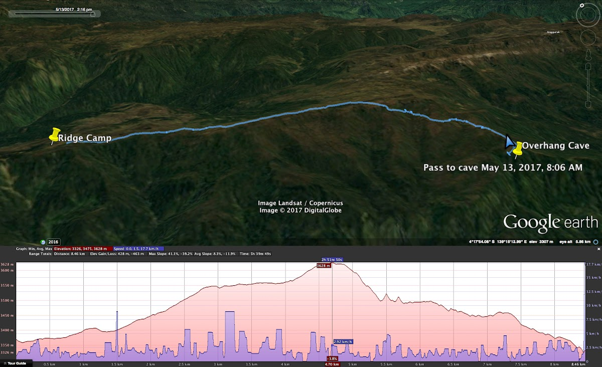 Indonesia. Papua Baliem Valley Trekking. Day 4 Graph - Jungle Shelter to Cliff Overhang
