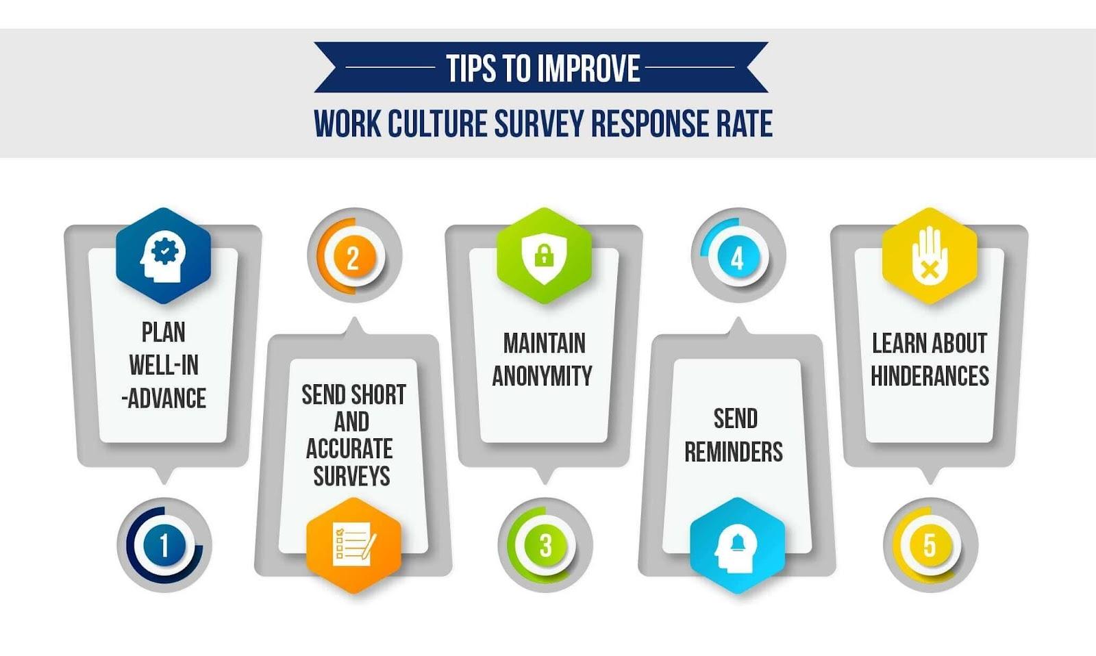 Work Culture Survey