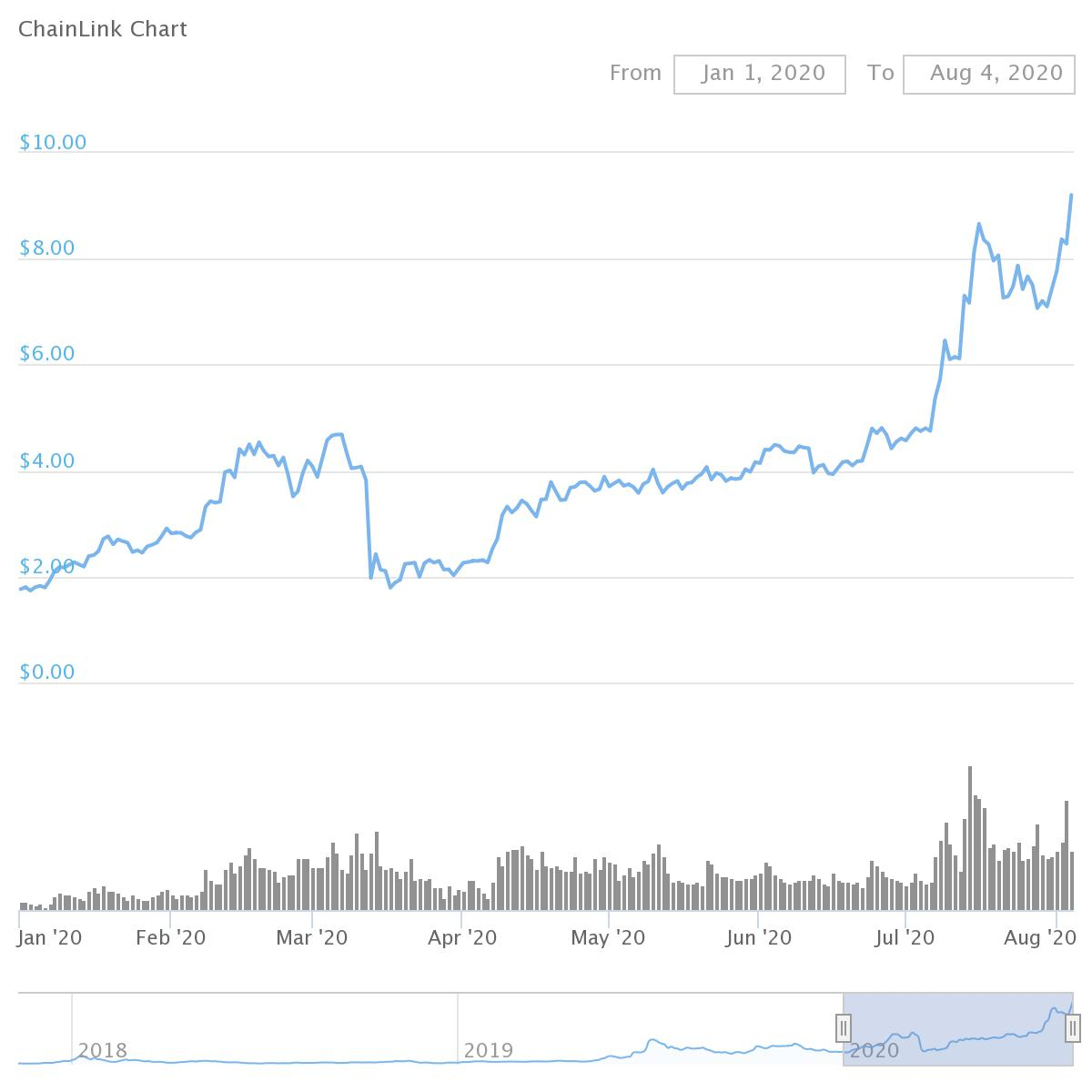 Chainlink Price Prediction 2020 - How High Will LINK Reach?
