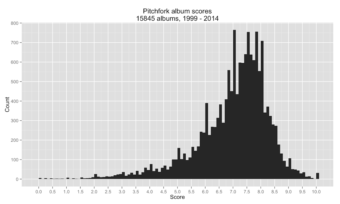 histogram of all scores