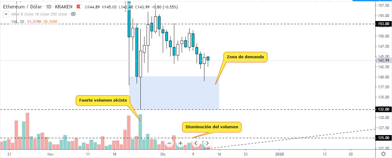 Análisis técnico del precio de Ethereum desde el gráfico diario
