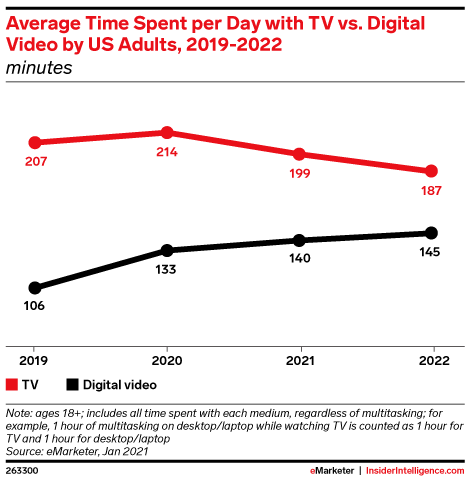 average time spent per day with tv vs digital video by adults grin influencer marketing