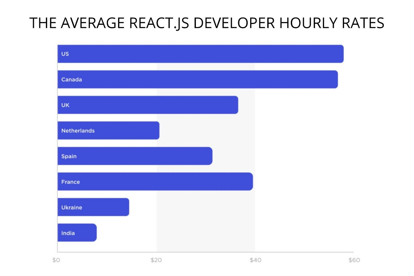 Reactjs developer hourly rates